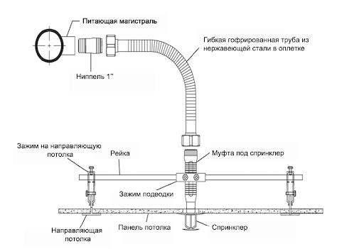 монтаж системы пожаротушения гофрированной трубой